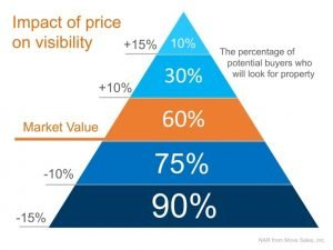 impact of listing price on visibility of the listing